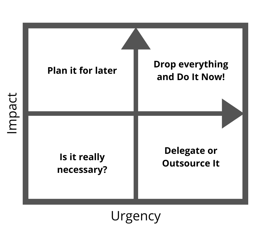 Impact versus Urgency