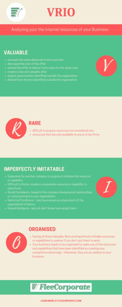 VRIO infographic